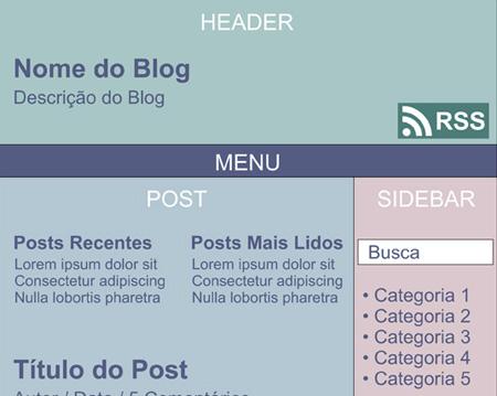Anatomia de um Blog
